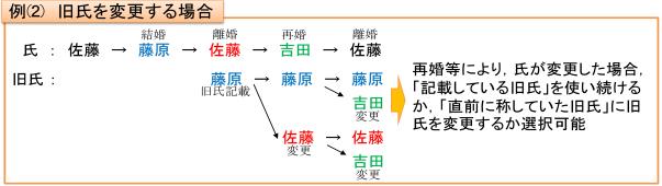 例(2)旧氏を変更する場合の図