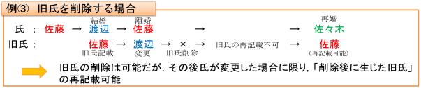 例(3)旧氏を削除する場合の図